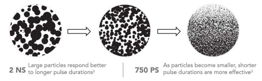 enlighten pico nano pulses